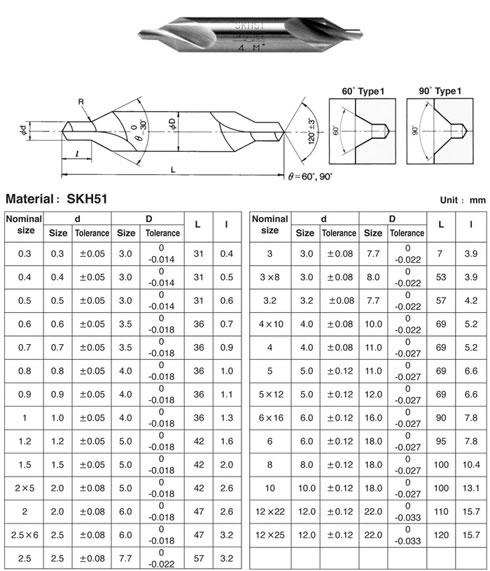 Okabe-Standard-Type-1-detail